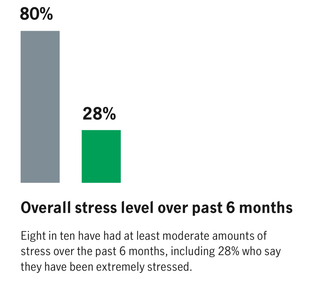 This chart shows that eight in ten have had at least moderate amounts of stress over the past 6 months