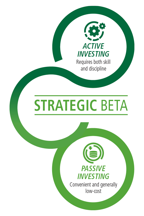 Strategic beta leverages the goals of both active (skill and discipline) and passive (convenient and low cost) management.