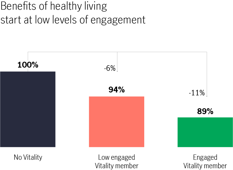 Benefits of healthy living start at low levels of engagement. No Vitality 100 percent, low engaged Vitality member 94 percent (6 percent less than no Vitality), engaged Vitality member 89 percent (11 percent less than no Vitality)